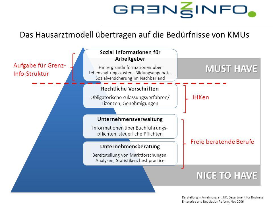 NICE TO HAVE MUST HAVE Das Hausarztmodell übertragen auf die Bedürfnisse von KMUs Rechtliche Vorschriften Obligatorische Zulassungsverfahren/ Lizenzen
