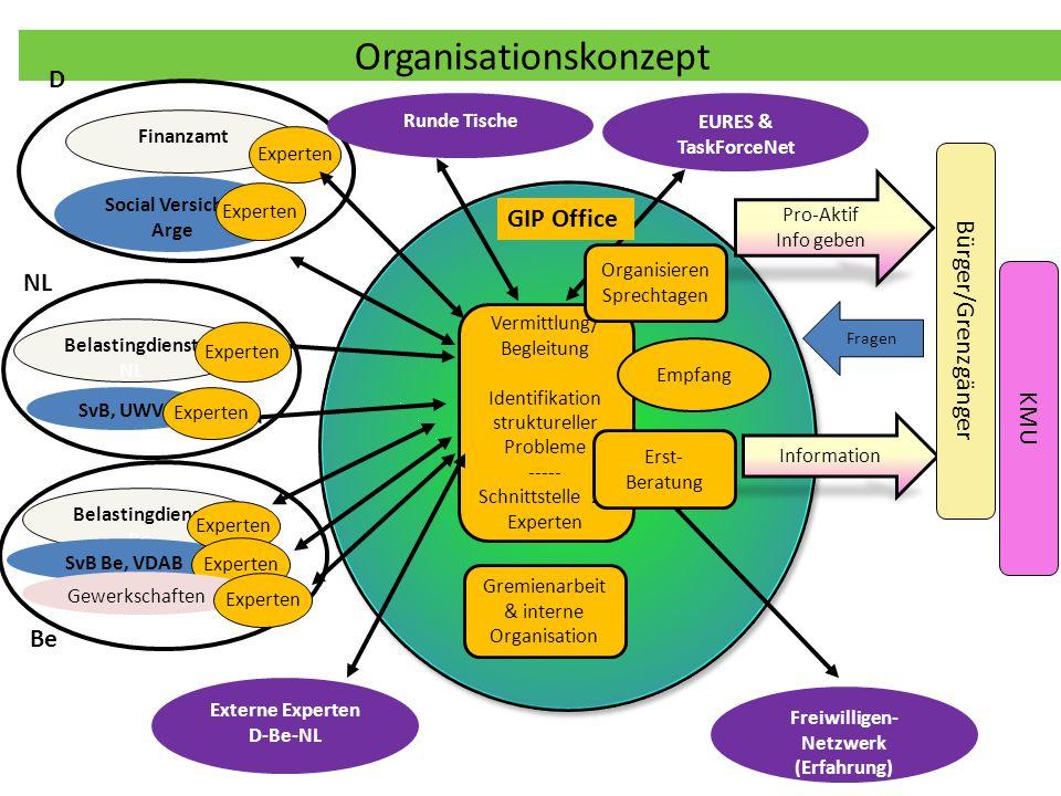 Organisationskonzept Vermittlung/ Begleitung Identifikation struktureller Probleme ----- Schnittstelle zu Experten GIP Office Empfang Gremienarbeit &