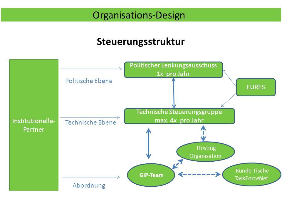 Organisations-Design Steuerungsstruktur GIP-Team Technische Steuerungsgruppe max. 4x pro Jahr Politischer Lenkungsausschuss 1x pro Jahr Institutionell