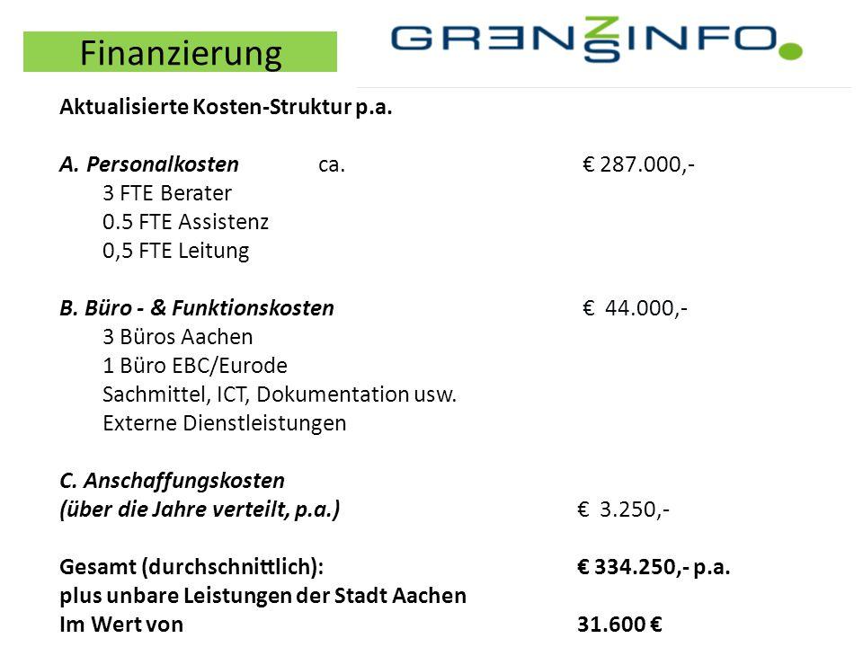 Finanzierung Aktualisierte Kosten-Struktur p.a. A. Personalkostenca. € 287.000,- 3 FTE Berater 0.5 FTE Assistenz 0,5 FTE Leitung B. Büro - & Funktions