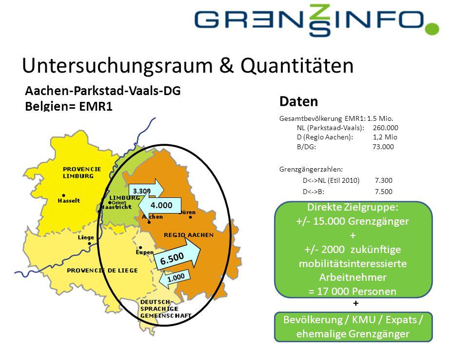 Untersuchungsraum & Quantitäten Aachen-Parkstad-Vaals-DG Belgien= EMR1 Gesamtbevölkerung EMR1: 1.5 Mio. NL (Parkstaad-Vaals): 260.000 D (Regio Aachen)