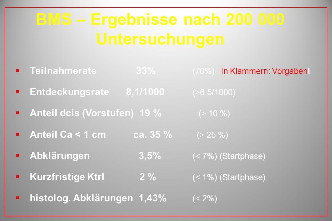 BMS – Ergebnisse nach 200 000 Untersuchungen  Teilnahmerate 33% (70%) In Klammern: Vorgaben!  Entdeckungsrate 8,1/1000 (>6,5/1000)  Anteil dcis (Vo