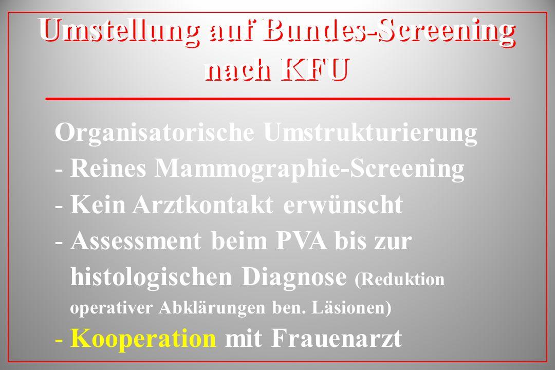 Umstellung auf Bundes-Screening nach KFU Organisatorische Umstrukturierung -Reines Mammographie-Screening -Kein Arztkontakt erwünscht -Assessment beim