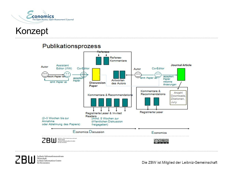 Die ZBW ist Mitglied der Leibniz-Gemeinschaft Konzept