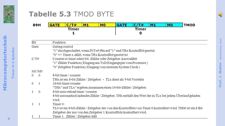 Mikrocomputertechnik Timer-0-1-Quickie Prof. J.