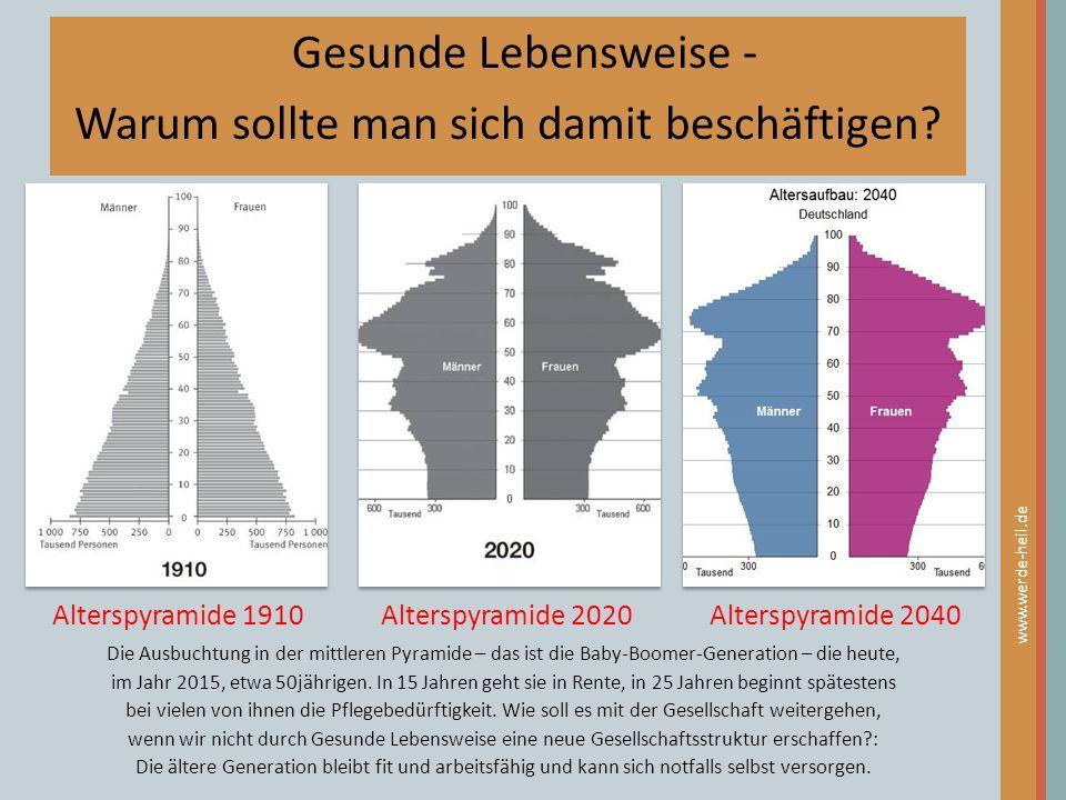 Alterspyramide 1910Alterspyramide 2020Alterspyramide 2040 www.werde-heil.de Gesunde Lebensweise - Warum sollte man sich damit beschäftigen? Die Ausbuc