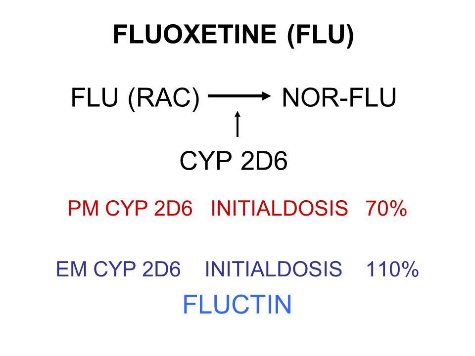 FLUOXETINE (FLU) FLU (RAC) NOR-FLU CYP 2D6 PM CYP 2D6 INITIALDOSIS 70% EM CYP 2D6 INITIALDOSIS 110% FLUCTIN