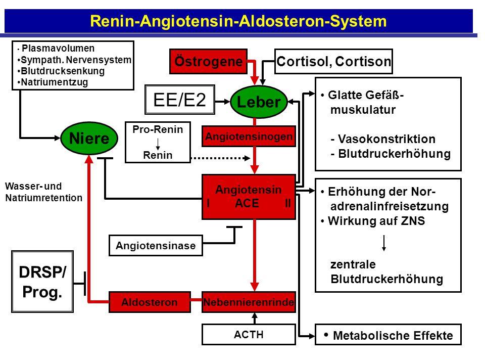 Renin-Angiotensin-Aldosteron-System Plasmavolumen Sympath. Nervensystem Blutdrucksenkung Natriumentzug EE/E2 ÖstrogeneCortisol, Cortison Glatte Gefäß-