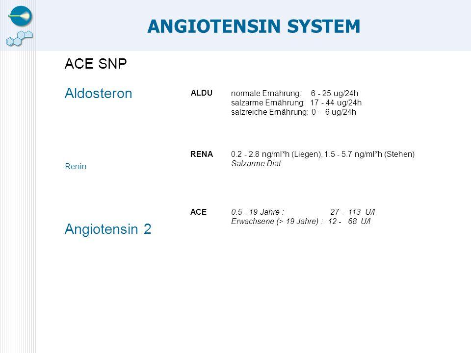 ANGIOTENSIN SYSTEM ACE SNP Aldosteron Renin Angiotensin 2 normale Ernährung: 6 - 25 ug/24h salzarme Ernährung: 17 - 44 ug/24h salzreiche Ernährung: 0 - 6 ug/24h ALDU 0.2 - 2.8 ng/ml*h (Liegen), 1.5 - 5.7 ng/ml*h (Stehen) Salzarme Diät RENA 0.5 - 19 Jahre : 27 - 113 U/l Erwachsene (> 19 Jahre) : 12 - 68 U/l ACE