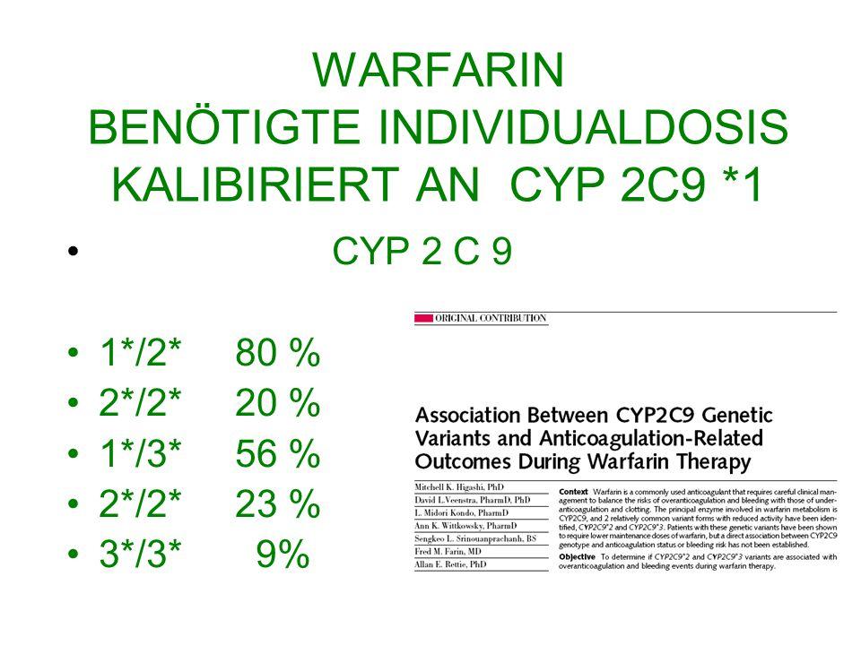 WARFARIN BENÖTIGTE INDIVIDUALDOSIS KALIBIRIERT AN CYP 2C9 *1 CYP 2 C 9 1*/2* 80 % 2*/2* 20 % 1*/3* 56 % 2*/2* 23 % 3*/3* 9%