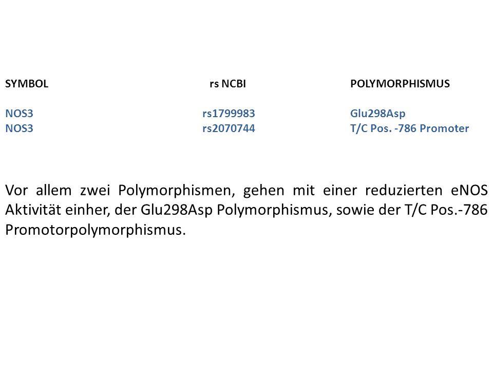 SYMBOL rs NCBIPOLYMORPHISMUS NOS3rs1799983Glu298Asp NOS3rs2070744T/C Pos. -786 Promoter Vor allem zwei Polymorphismen, gehen mit einer reduzierten eNO