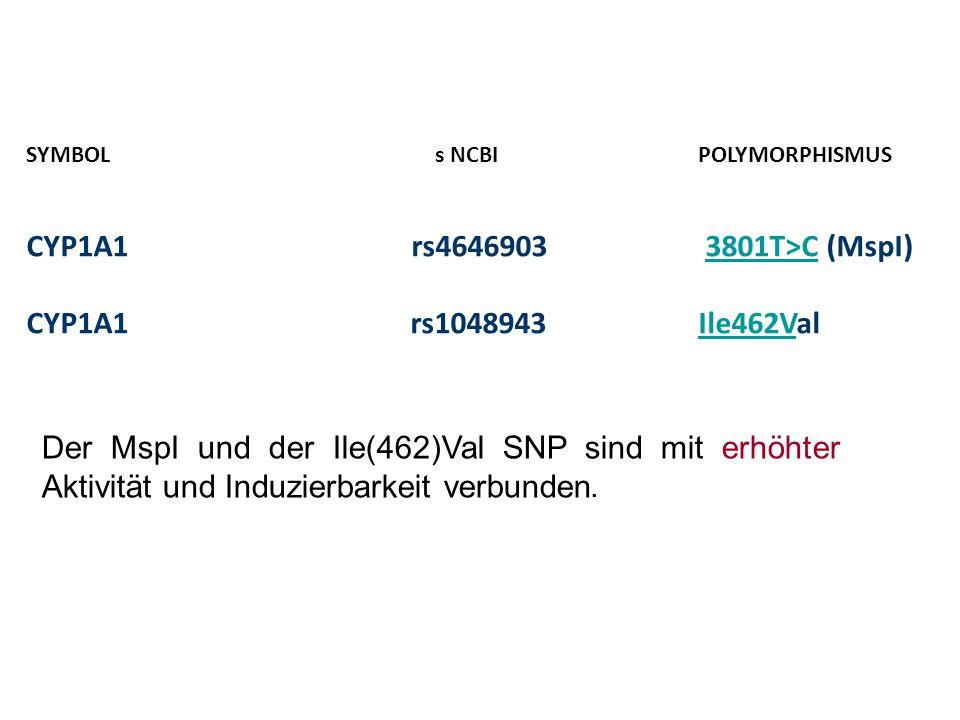 SYMBOL s NCBIPOLYMORPHISMUS CYP1A1 rs4646903 3801T>C (MspI)3801T>C CYP1A1rs1048943Ile462ValIle462V Der MspI und der Ile(462)Val SNP sind mit erhöhter Aktivität und Induzierbarkeit verbunden.