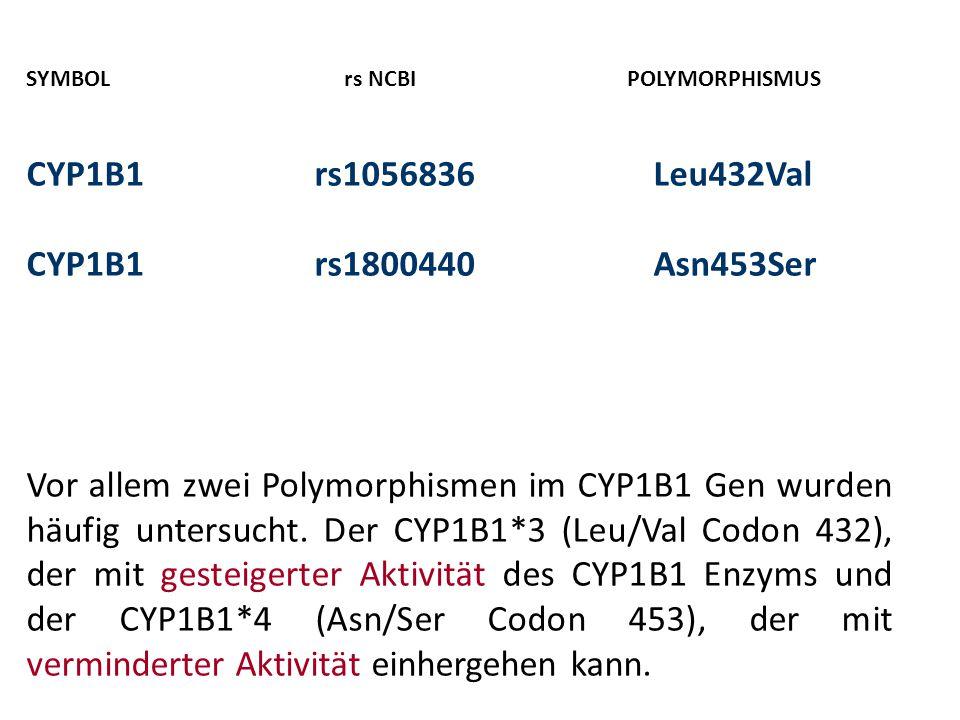 SYMBOL rs NCBI POLYMORPHISMUS CYP1B1rs1056836 Leu432Val CYP1B1rs1800440 Asn453Ser Vor allem zwei Polymorphismen im CYP1B1 Gen wurden häufig untersucht.