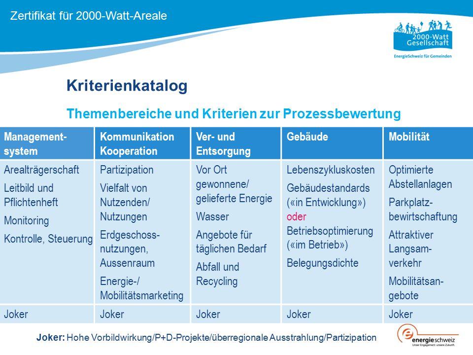 Kriterienkatalog Themenbereiche und Kriterien zur Prozessbewertung Management- system Kommunikation Kooperation Ver- und Entsorgung GebäudeMobilität A