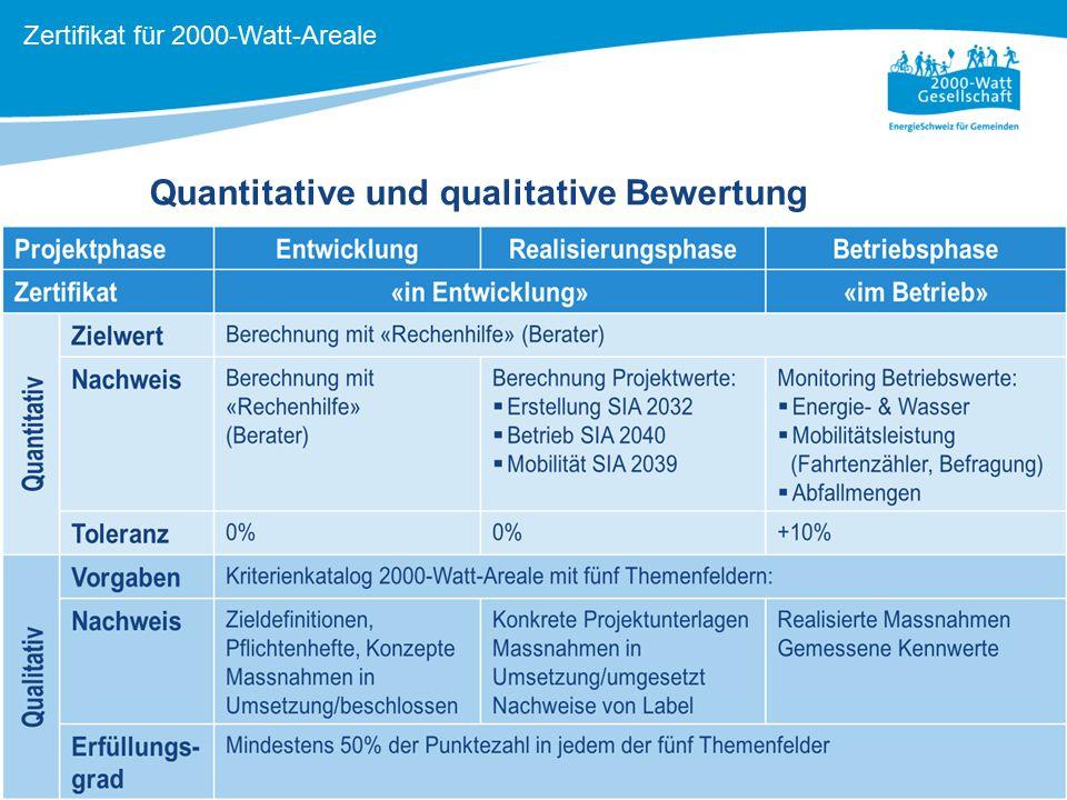 11 Quantitative und qualitative Bewertung Zertifikat für 2000-Watt-Areale