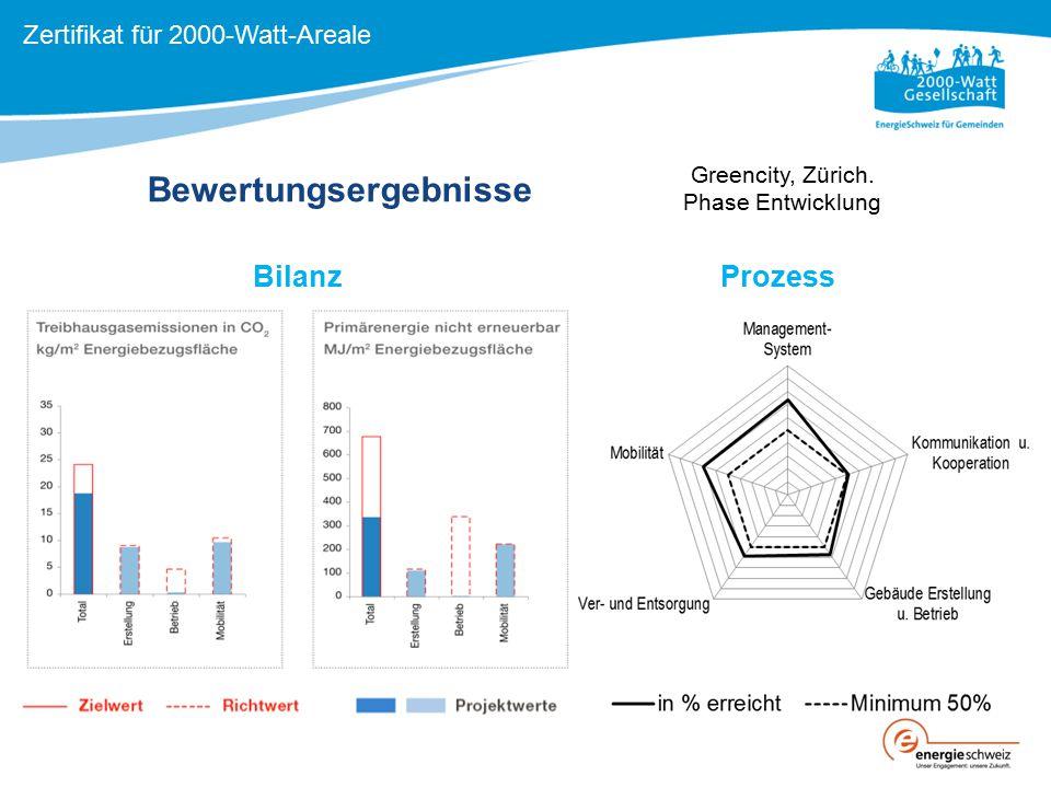 Bewertungsergebnisse BilanzProzess Zertifikat für 2000-Watt-Areale Greencity, Zürich. Phase Entwicklung