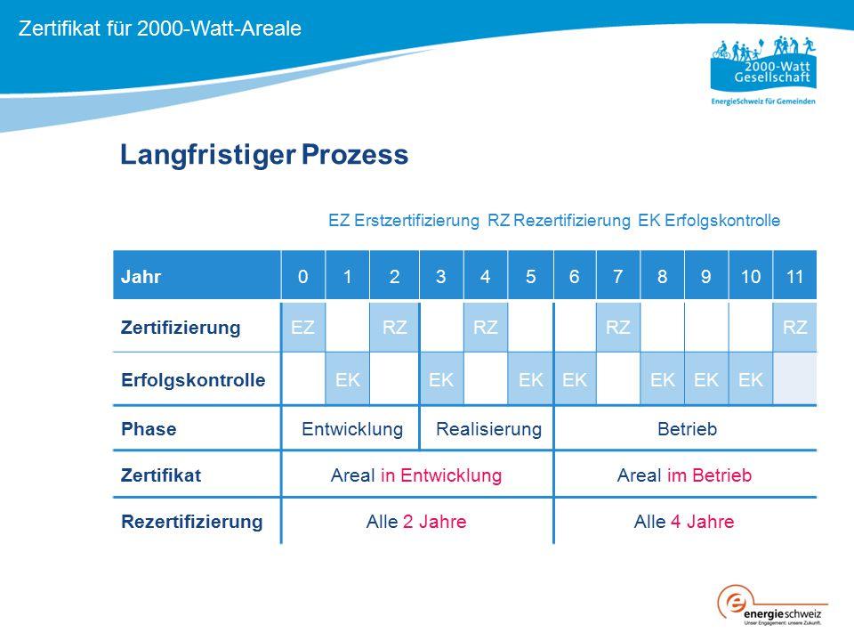 Jahr01234567891011 ZertifizierungEZRZ ErfolgskontrolleEK Phase Entwicklung Realisierung Betrieb ZertifikatAreal in EntwicklungAreal im Betrieb Rezerti