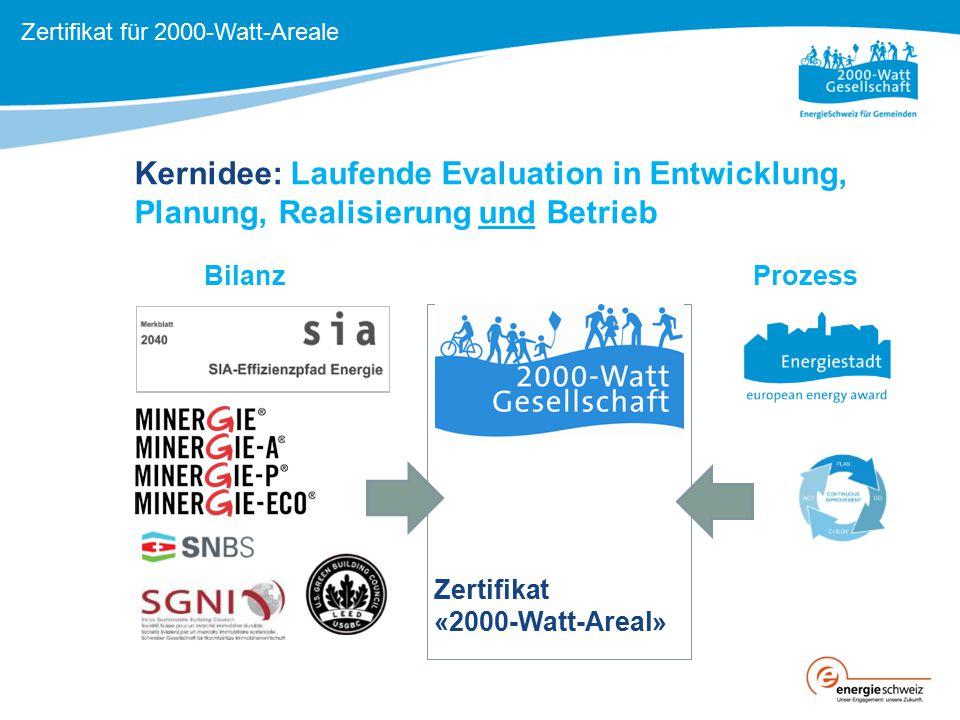 Kernidee: Laufende Evaluation in Entwicklung, Planung, Realisierung und Betrieb Zertifikat «2000-Watt-Areal» Zertifikat für 2000-Watt-Areale BilanzPro