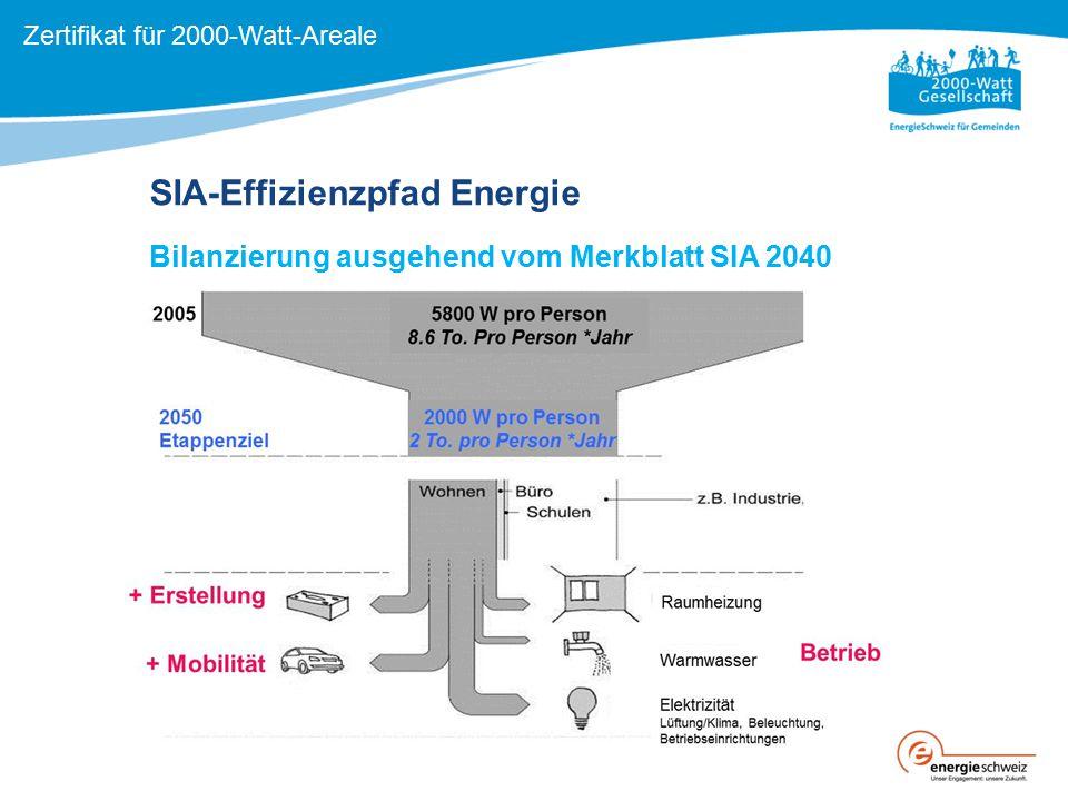 SIA-Effizienzpfad Energie Bilanzierung ausgehend vom Merkblatt SIA 2040 Zertifikat für 2000-Watt-Areale