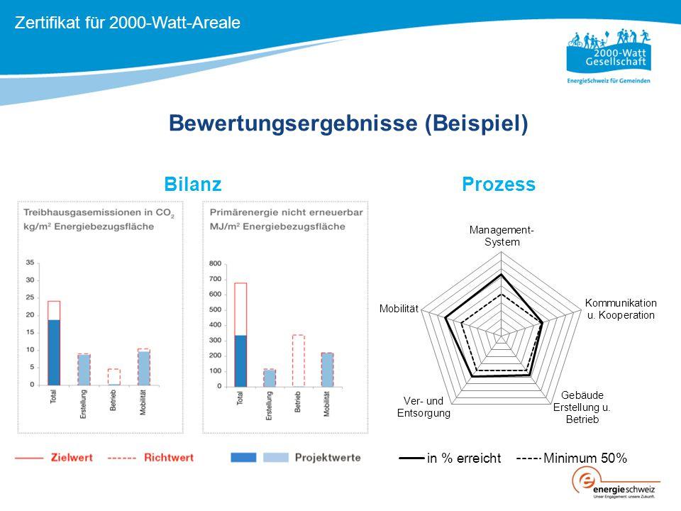 Bewertungsergebnisse (Beispiel) BilanzProzess Zertifikat für 2000-Watt-Areale