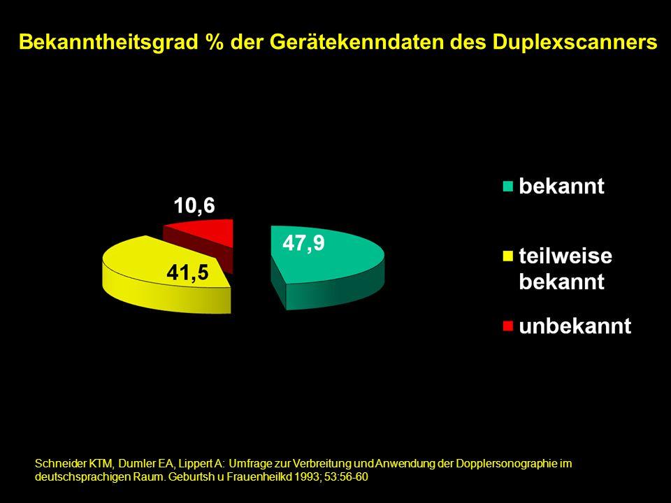 Bekanntheitsgrad der Sicherheitsaspekte in der Dopplersonographie Richtige Definition 18% Richtige Definition 4%