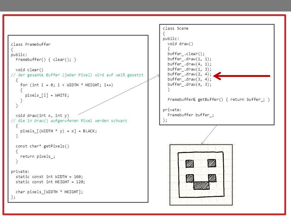 class Framebuffer { public: Framebuffer() { clear(); } void clear() // der gesamte Buffer (jeder Pixel) wird auf weiß gesetzt { for (int i = 0; i < WIDTH * HEIGHT; i++) { pixels_[i] = WHITE; } void draw(int x, int y) // die in draw() aufgerufenen Pixel werden schwarz { pixels_[(WIDTH * y) + x] = BLACK; } const char* getPixels() { return pixels_; } private: static const int WIDTH = 160; static const int HEIGHT = 120; char pixels_[WIDTH * HEIGHT]; }; class Scene { public: void draw() { buffer_.clear(); buffer_.draw(1, 1); buffer_.draw(4, 1); buffer_.draw(1, 3); buffer_.draw(2, 4); buffer_.draw(3, 4); buffer_.draw(4, 3); } Framebuffer& getBuffer() { return buffer_; } private: Framebuffer buffer_; };