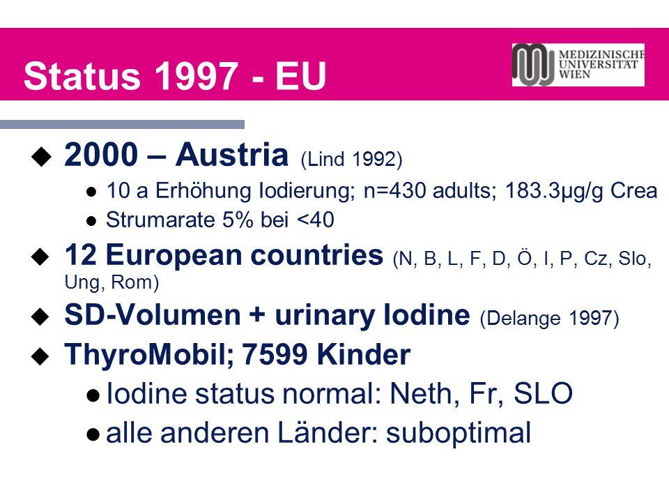 Status 1997 - EU  2000 – Austria (Lind 1992) 10 a Erhöhung Iodierung; n=430 adults; 183.3µg/g Crea Strumarate 5% bei <40  12 European countries (N,