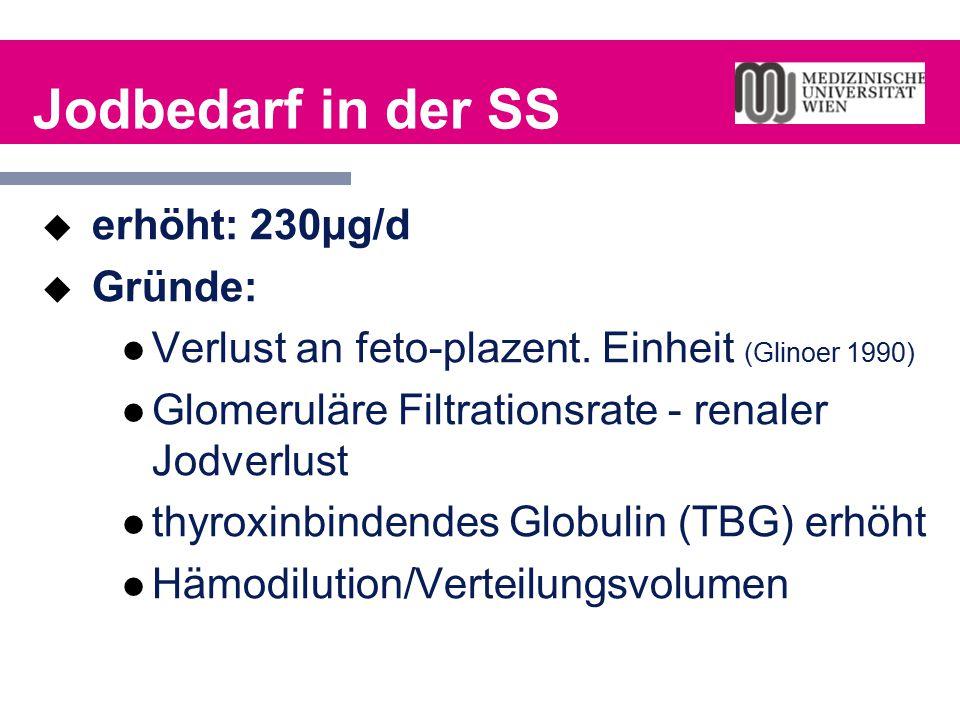 Jodbedarf in der SS  erhöht: 230µg/d  Gründe: Verlust an feto-plazent. Einheit (Glinoer 1990) Glomeruläre Filtrationsrate - renaler Jodverlust thyro