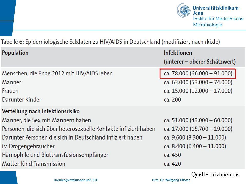 Institut für Medizinische Mikrobiologie Harnwegsinfektionen und STD Prof. Dr. Wolfgang Pfister Quelle: hivbuch.de