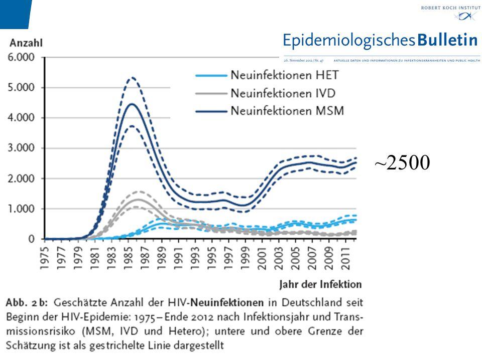 Institut für Medizinische Mikrobiologie Harnwegsinfektionen und STD Prof. Dr. Wolfgang Pfister ~2500