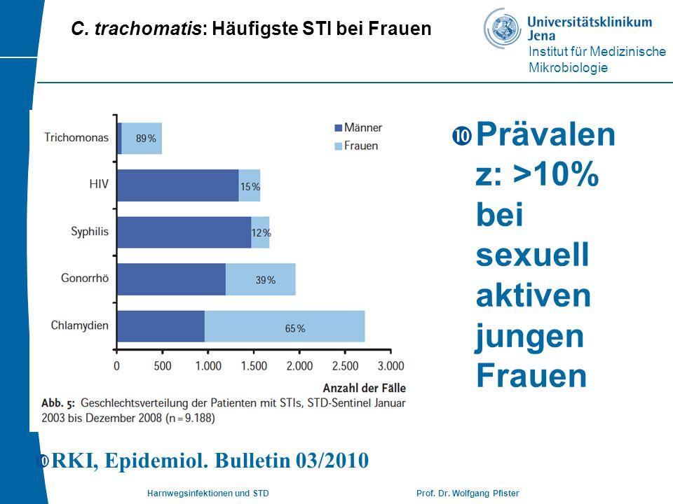 Institut für Medizinische Mikrobiologie Harnwegsinfektionen und STD Prof. Dr. Wolfgang Pfister  RKI, Epidemiol. Bulletin 03/2010  Prävalen z: >10% b