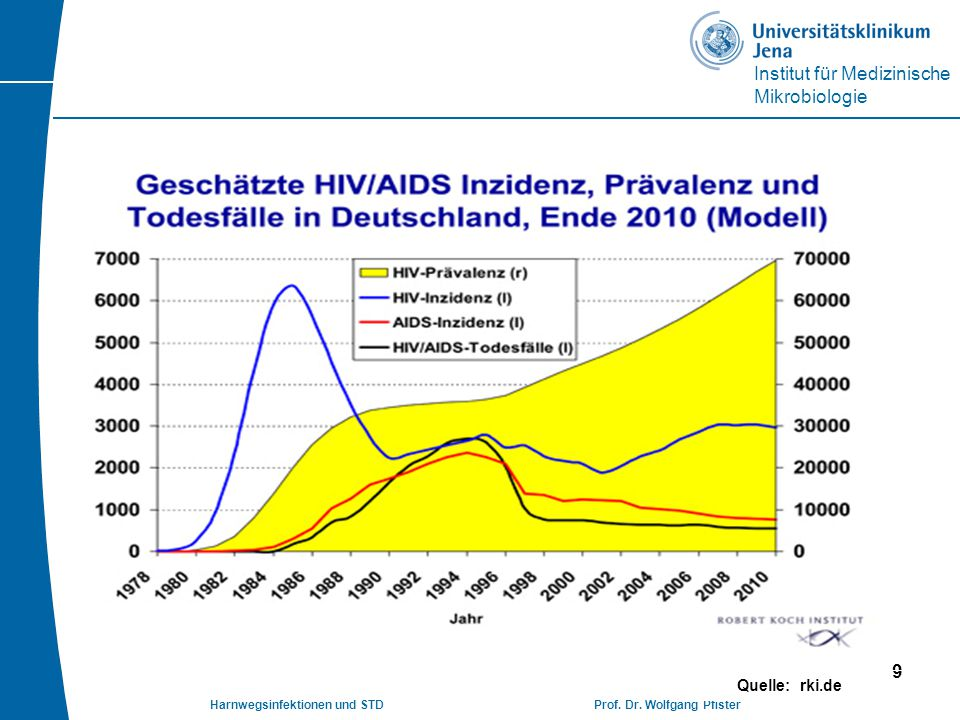 Institut für Medizinische Mikrobiologie Harnwegsinfektionen und STD Prof. Dr. Wolfgang Pfister 9 Quelle: rki.de