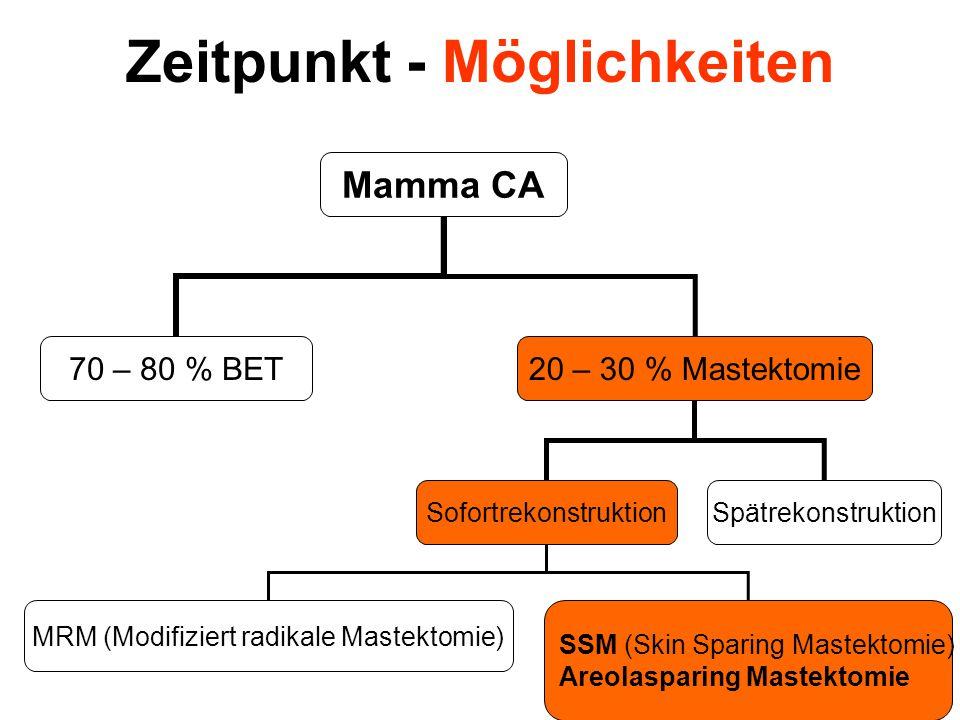 Mamma CA Sofortrekonstruktion 70 – 80 % BET20 – 30 % Mastektomie Spätrekonstruktion MRM (Modifiziert radikale Mastektomie) SSM (Skin Sparing Mastektomie) Areolasparing Mastektomie Zeitpunkt - Möglichkeiten
