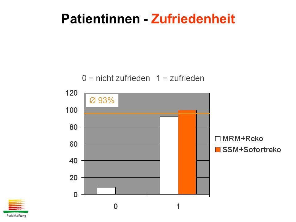 Patientinnen - Zufriedenheit 0 = nicht zufrieden 1 = zufrieden Ø 93%