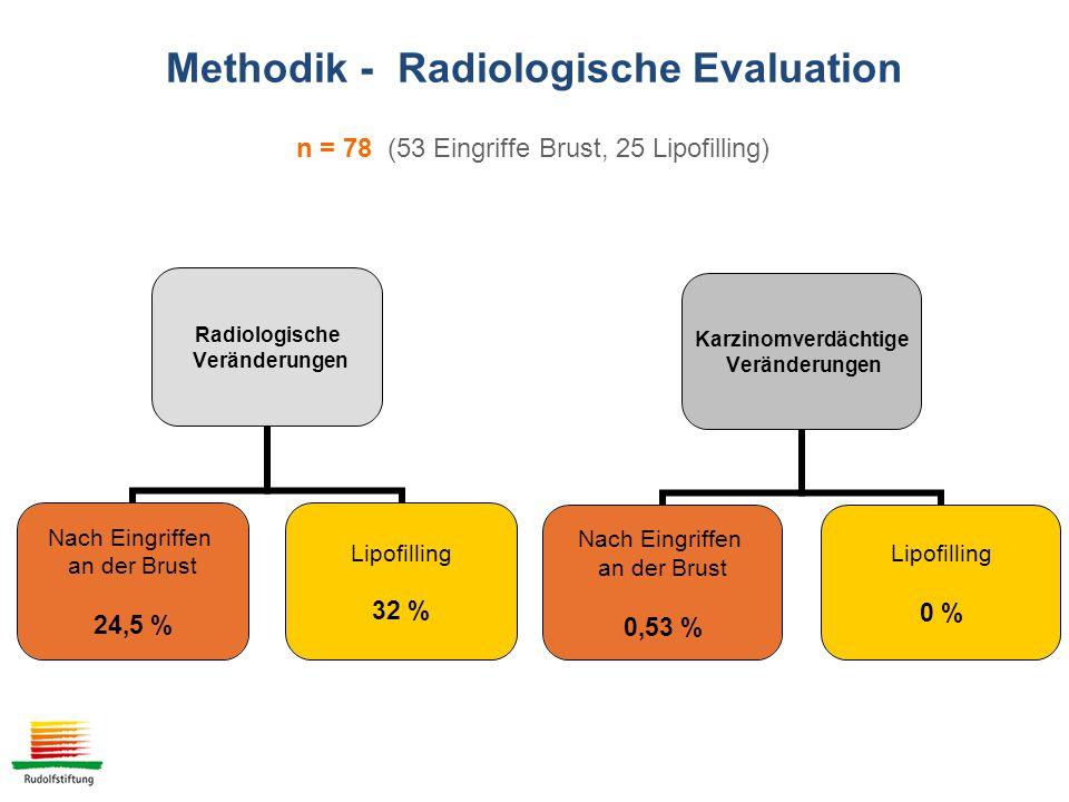 Radiologische Veränderungen Nach Eingriffen an der Brust 24,5 % Lipofilling 32 % Karzinomverdächtige Veränderungen Nach Eingriffen an der Brust 0,53 % Lipofilling 0 % n = 78 (53 Eingriffe Brust, 25 Lipofilling) Methodik - Radiologische Evaluation