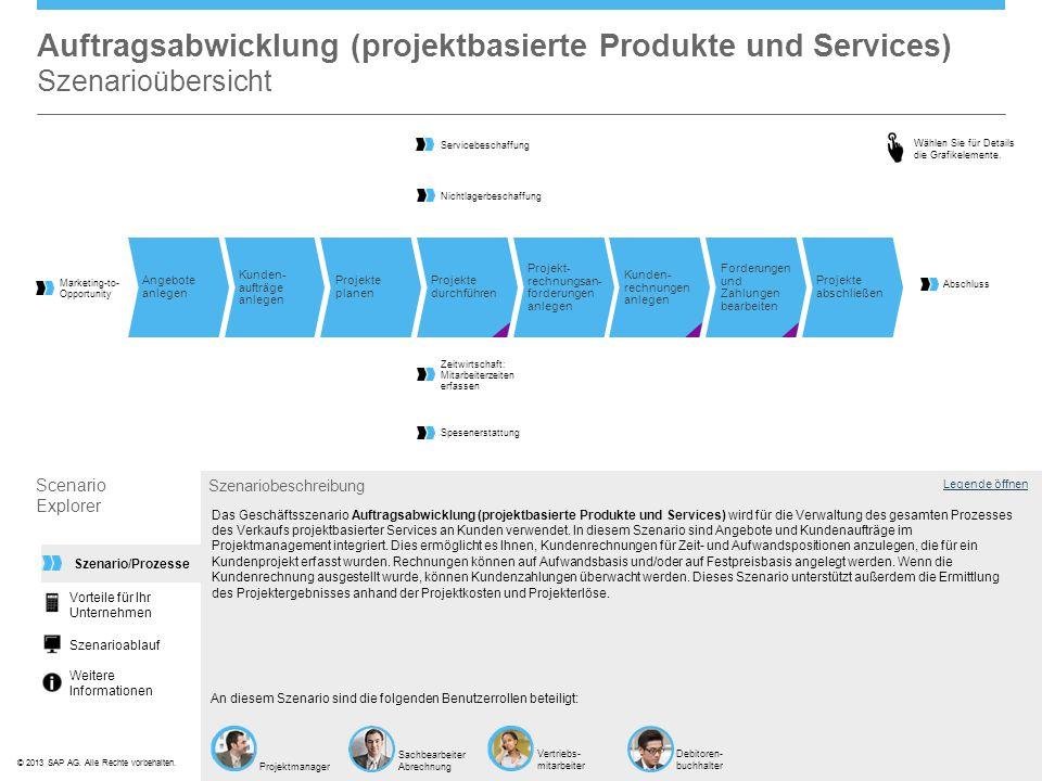 ©© 2013 SAP AG. Alle Rechte vorbehalten. Legende öffnen Szenariobeschreibung An diesem Szenario sind die folgenden Benutzerrollen beteiligt: Das Gesch