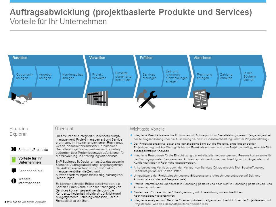 ©© 2013 SAP AG. Alle Rechte vorbehalten. AbrechnenVerwalten Projekt verwalten Einsätze planen und terminieren Rechnung anlegen Zahlung erhalten In den