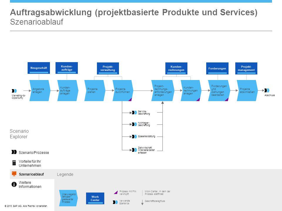 ©© 2013 SAP AG. Alle Rechte vorbehalten. Auftragsabwicklung (projektbasierte Produkte und Services) Szenarioablauf Scenario Explorer Szenario/Prozesse