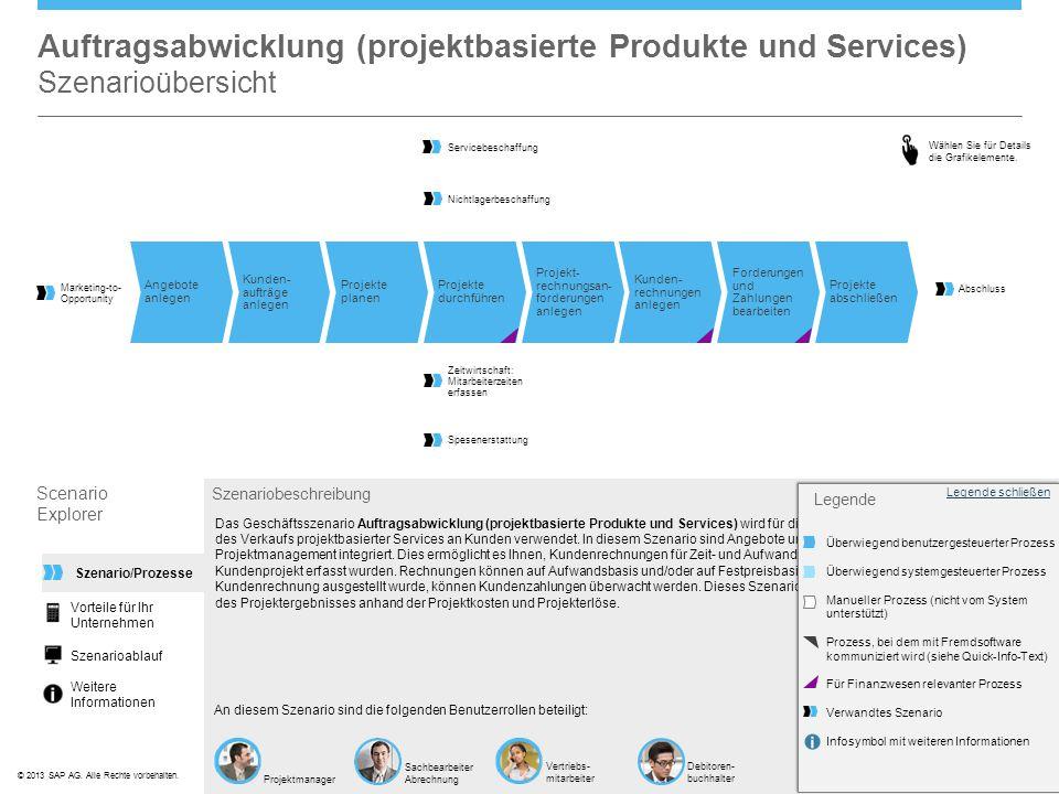 ©© 2013 SAP AG. Alle Rechte vorbehalten. Auftragsabwicklung (projektbasierte Produkte und Services) Szenarioübersicht Szenariobeschreibung An diesem S