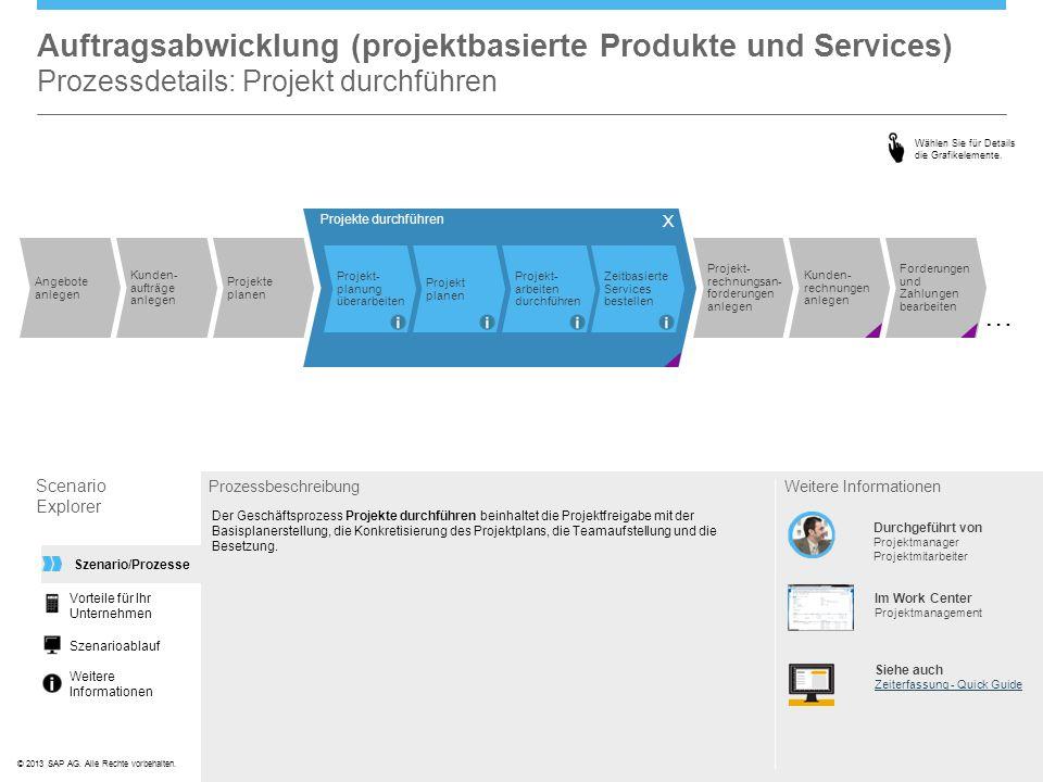 ©© 2013 SAP AG. Alle Rechte vorbehalten. Auftragsabwicklung (projektbasierte Produkte und Services) Prozessdetails: Projekt durchführen Scenario Explo