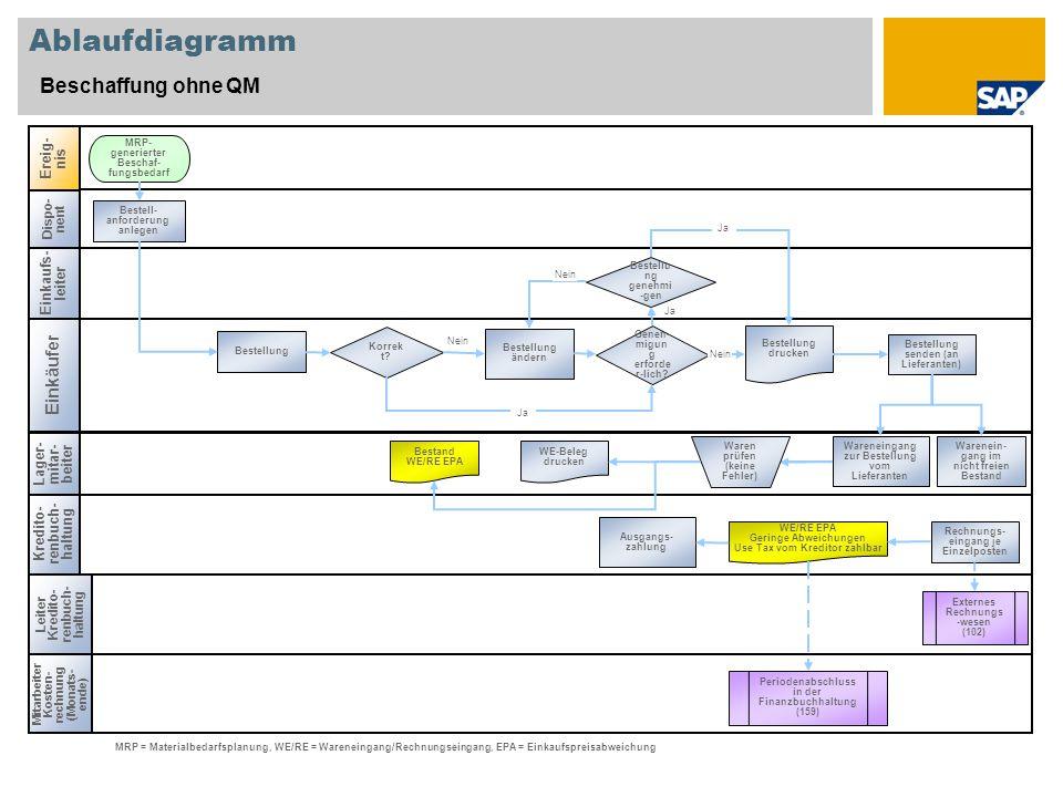 Nein Ablaufdiagramm Beschaffung ohne QM Einkaufs- leiter Einkäufer Kredito- renbuch- haltung Lager- mitar- beiter Dispo- nent Geneh- migun g erforde r