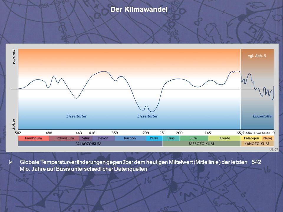 Der Klimawandel  Globale Temperaturveränderungen gegenüber dem heutigen Mittelwert (Mittellinie) der letzten 542 Mio. Jahre auf Basis unterschiedlich