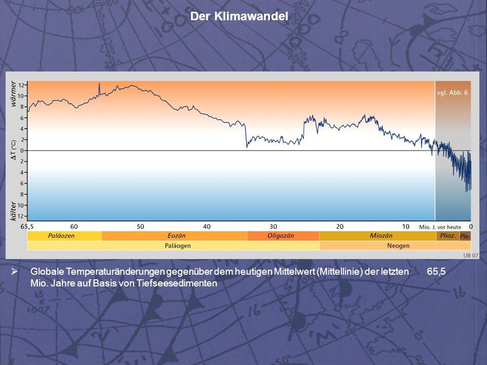 Der Klimawandel  Globale Temperaturänderungen gegenüber dem heutigen Mittelwert (Mittellinie) der letzten 65,5 Mio. Jahre auf Basis von Tiefseesedime