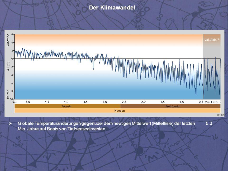 Der Klimawandel  Globale Temperaturänderungen gegenüber dem heutigen Mittelwert (Mittellinie) der letzten 5,3 Mio. Jahre auf Basis von Tiefseesedimen
