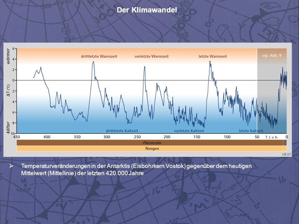 Der Klimawandel  Temperaturveränderungen in der Antarktis (Eisbohrkern Vostok) gegenüber dem heutigen Mittelwert (Mittellinie) der letzten 420.000 Ja