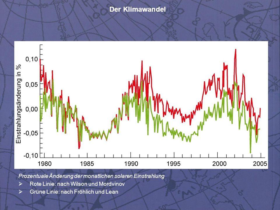 Der Klimawandel Prozentuale Änderung der monatlichen solaren Einstrahlung  Rote Linie: nach Wilson und Mordvinov  Grüne Linie: nach Fröhlich und Lea