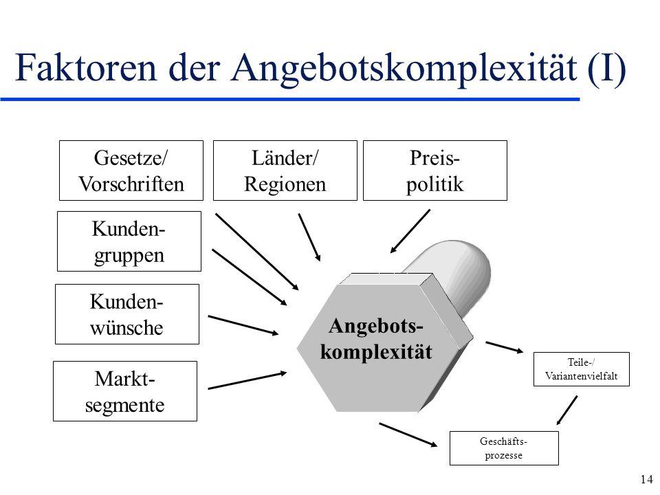 14 Faktoren der Angebotskomplexität (I) Teile-/ Variantenvielfalt Geschäfts- prozesse Markt- segmente Kunden- wünsche Kunden- gruppen Gesetze/ Vorschr