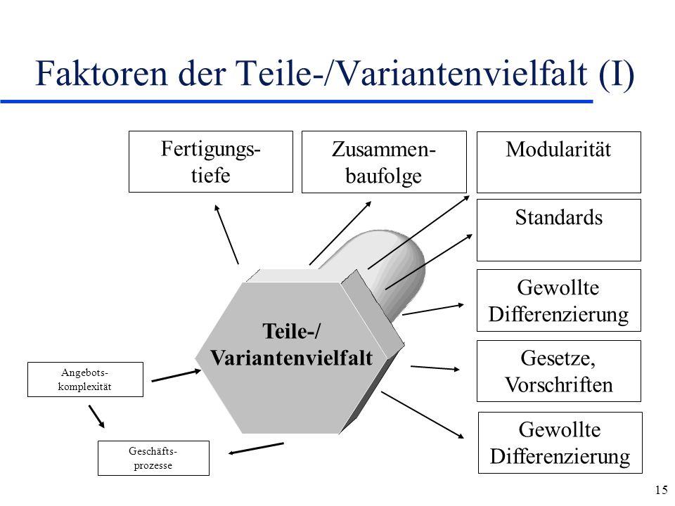15 Faktoren der Teile-/Variantenvielfalt (I) Angebots- komplexität Geschäfts- prozesse Gewollte Differenzierung Gesetze, Vorschriften Gewollte Differe