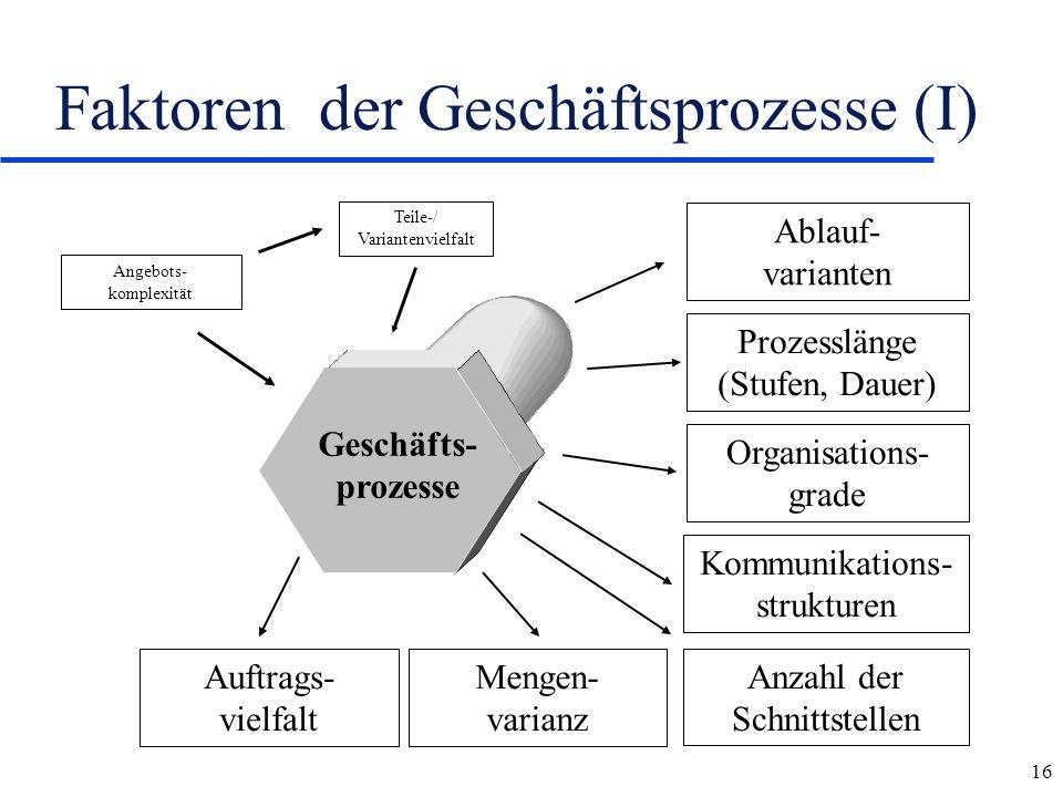 16 Faktoren der Geschäftsprozesse (I) Angebots- komplexität Teile-/ Variantenvielfalt Anzahl der Schnittstellen Kommunikations- strukturen Organisatio
