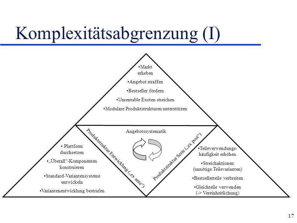 """17 Komplexitätsabgrenzung (I) Plattform durchsetzen """"Überall""""-Komponenten konstruieren Standard-Variantensysteme entwickeln Variantenentwicklung bestr"""